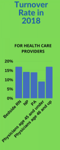 HealthCareturnover rates